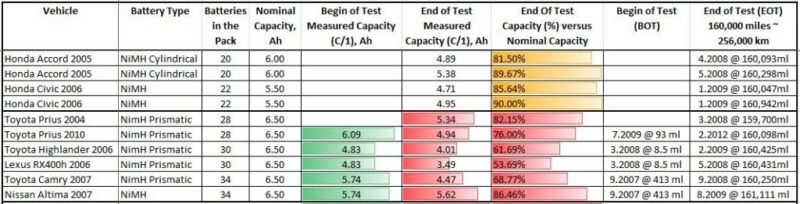 Official Us Lab Battery Degradation Test Results